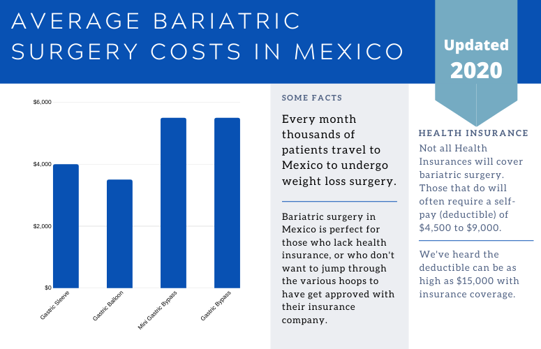Bariatric Surgery Costs in Mexico